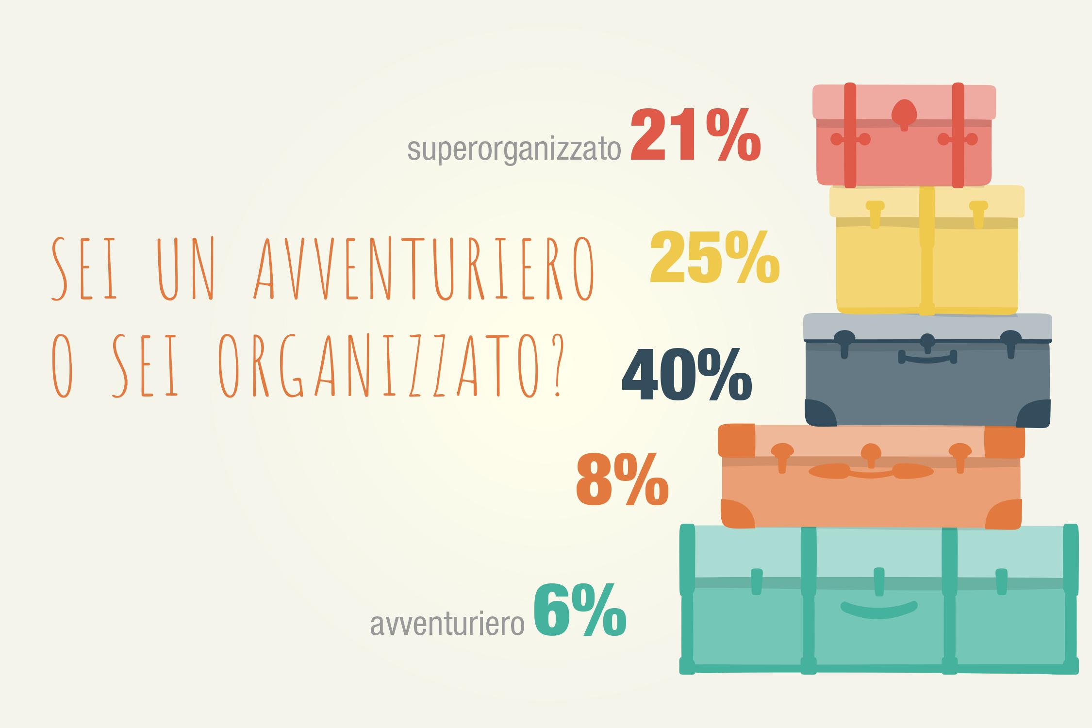 13 - avventuriero vs organizzato